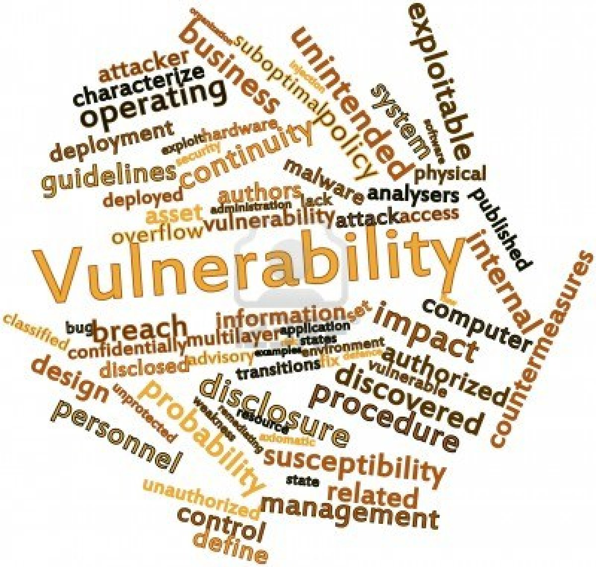 16084242-abstract-word-cloud-for-vulnerability-with-related-tags-and-terms[1]